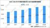 2021年中國高等教育行業發展現狀:市場規模將超1.5萬億