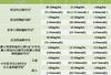 25(OH)D標準化檢測試劑盒(酶聯免疫法)——廣東固康生物科技