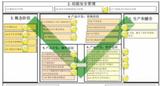 medini analyze-符合ISO 26262标准的功能安全开发工具