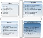 汽车产品级的快速控制原型——ControlBase