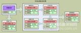 市場調查與預測系統