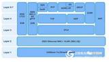 Spirent — 车载以太网测试工具
