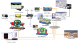 制导控制系统半实物仿真平台