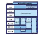 Rhapsody — MBSE 开发工具