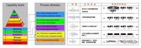 滿足ASPICE&CMMI的過程改進咨詢