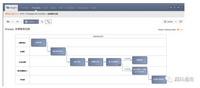研發過程可視化建模和管理平臺 — Stages
