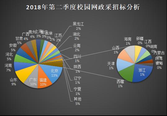 2018年第二季度校园网工程政府采购分析