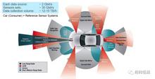 智能驾驶数采及测评解决方案