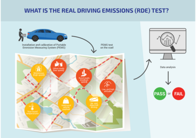 RDE测试:miniPEMS方案