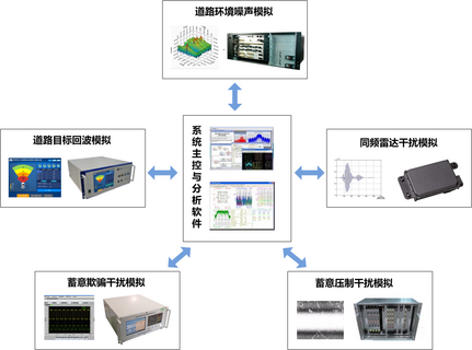 聚焦移动和固定业务毫米波雷达干扰等关键性问题,毫米波雷达无线电研究(内江)外场试验即将开展