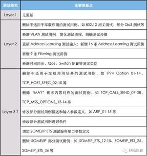 【新品發布】 AETP—支持TC8 v3.0的車載以太網測試套件