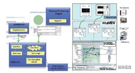 IBM Engineering Test Management — 需求驱动的测试管理工具