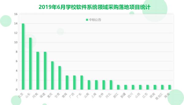 6月學校軟件系統采購  北京、山東、河南實力排位前三