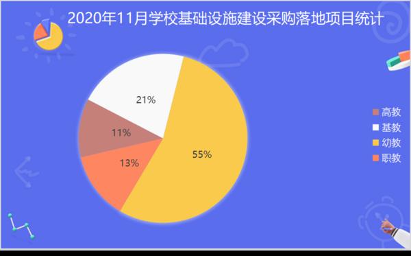 2020年11月学校基础设施采购幼教占比高达55%