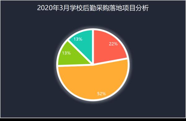 3月学校智慧后勤装备采购 基教落地项目占比达52%