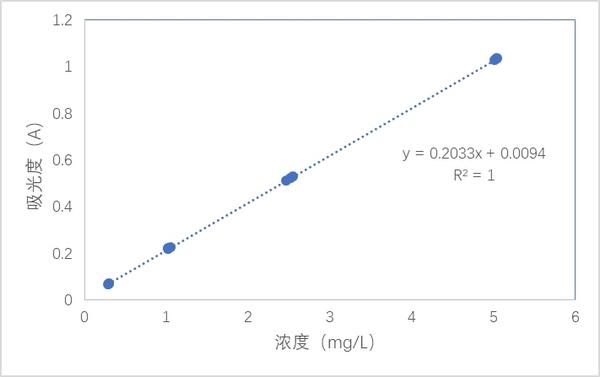 水质中铁含量测定
