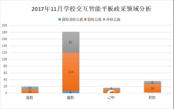 2017年11月学校交互式智能平板采购分析
