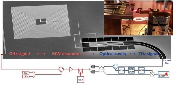极低温mK级纳米精度位移台助力量子通讯网络现实化