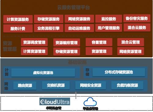 背后的力量 |华云数据利用混合云助力佛山科学技术学院教育信息化再上新台阶