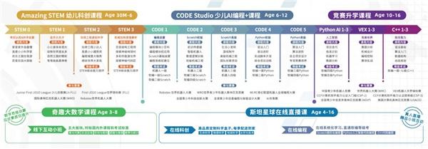 昂立STEM-CODEMAKER幼儿编程新课程升级发布