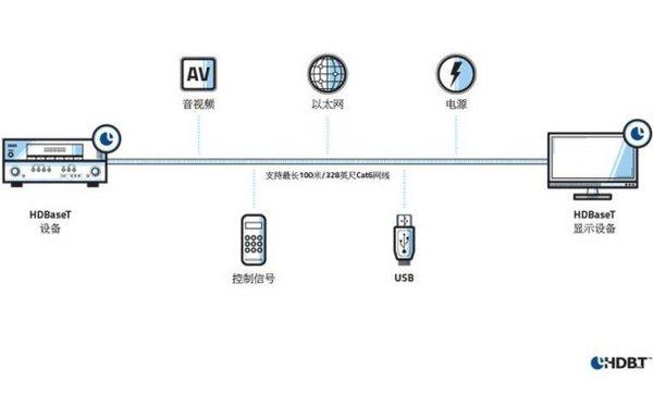 HDBaseT聯盟推出教育領域數字連接技術優化方案