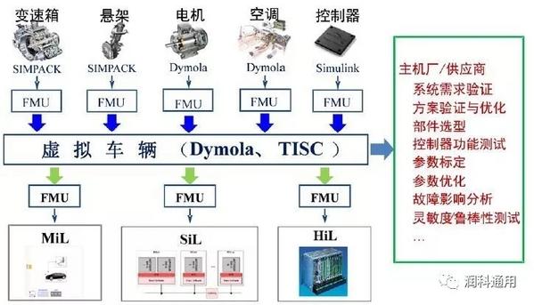 多学科系统仿真平台 — Dymola
