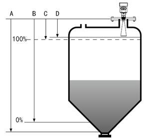 JZ-908型雷达水位计/雷达液位计