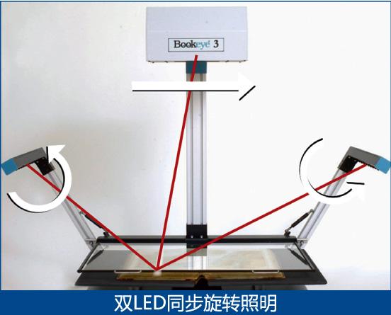 bookeye3 A1幅面书刊扫描仪-生产型
