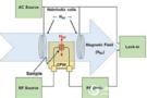 phase-FMR铁磁共振测量系统:新技术带来革命性突破