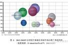 数字化医疗影像诊断器械的发展态势分析