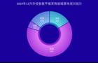 2019年12月学校智能平板采购  福建表现抢眼