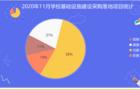 2020年11月学?;∩枋┎晒河捉陶急雀叽?5%