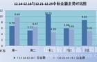 普教市场爆发式增长 环比上升近八成