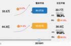 2016H1交互智能平板市场:希沃再夺桂冠