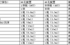 植物线粒体异柠檬酸脱氢(ICDHm)试剂盒