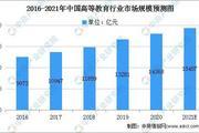 2021年中国高等教育行业发展现状:市场规模将超1.5万亿