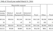 岛津公布H1财报 分析测试业务同比增13.9%