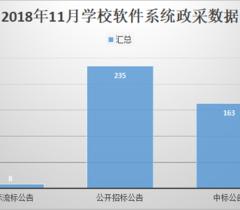 11月软件系统学校需求与上月同比上升31%