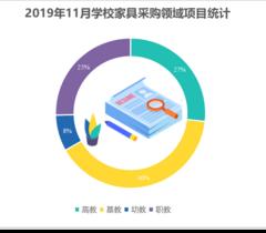 2019年11月学校家具市场回暖 采购规模增长明显