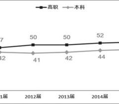 《2016高等职业教育质量年度报告》发布