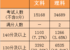 北京高考竞争真相:数学130分及以上者占20%