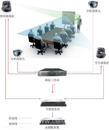 易捷录播成功应用于上海三好中学