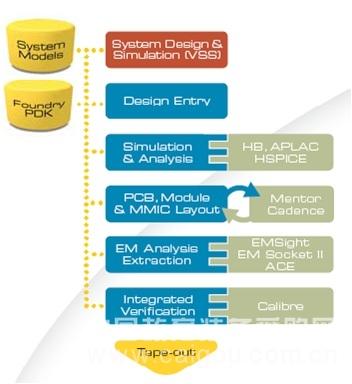 微波工作室EDA微波設計軟件