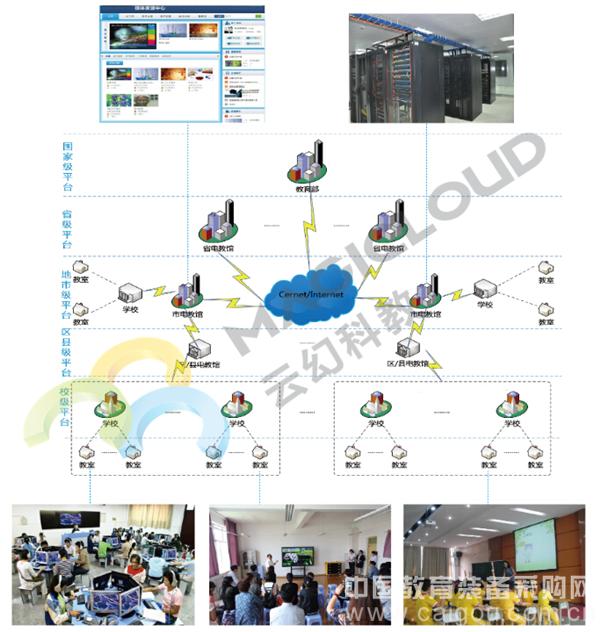 3D教学资源/共享平台/三通两平台/3D资源平台解决方案/3D教学