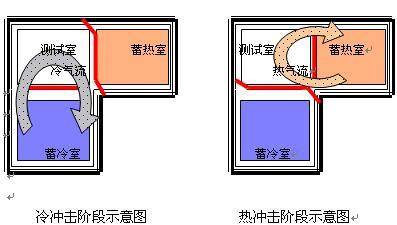 漳州温度冲击试验箱