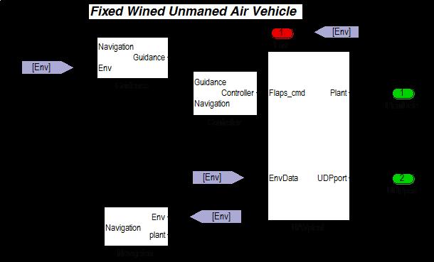 无人机飞行仿真技术解决方案