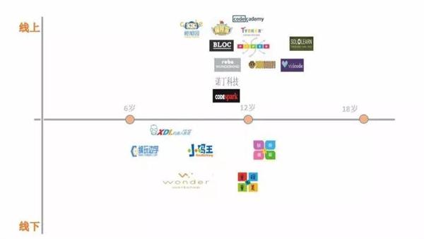 少儿编程市场未来五年有望出现头部企业