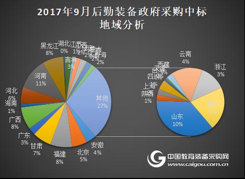 2017年9月学校后勤装备政府采购分析