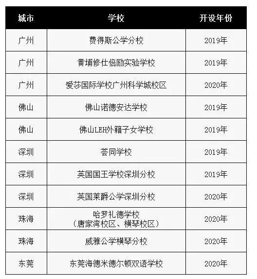 广东要新开这么多国际校 考察新校切勿忽视这些细节