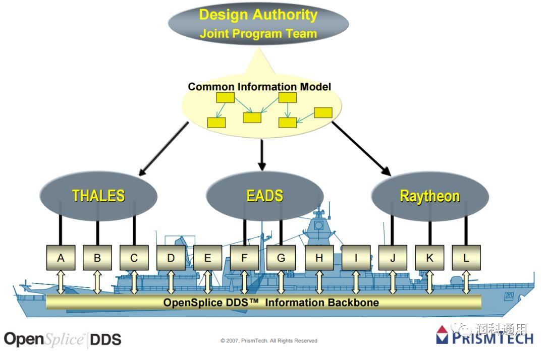 DDS数据分发服务中间件 — PrismTech Vortex